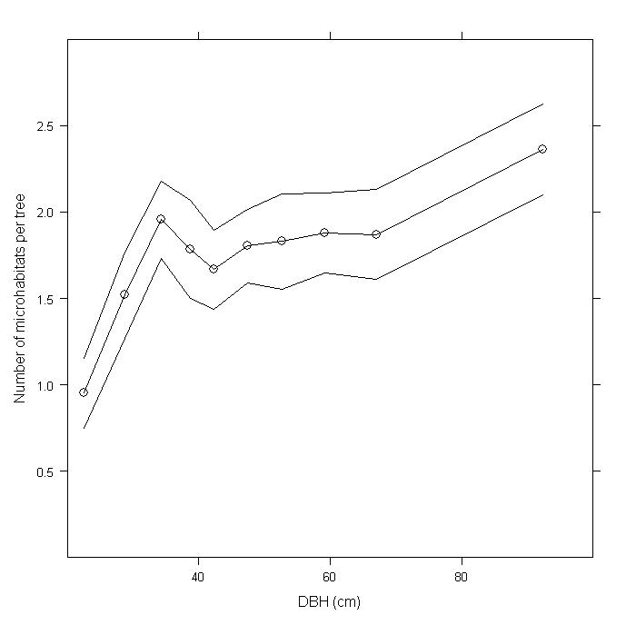 Relation entre le diamètre des arbres et le nombre de microhabitat